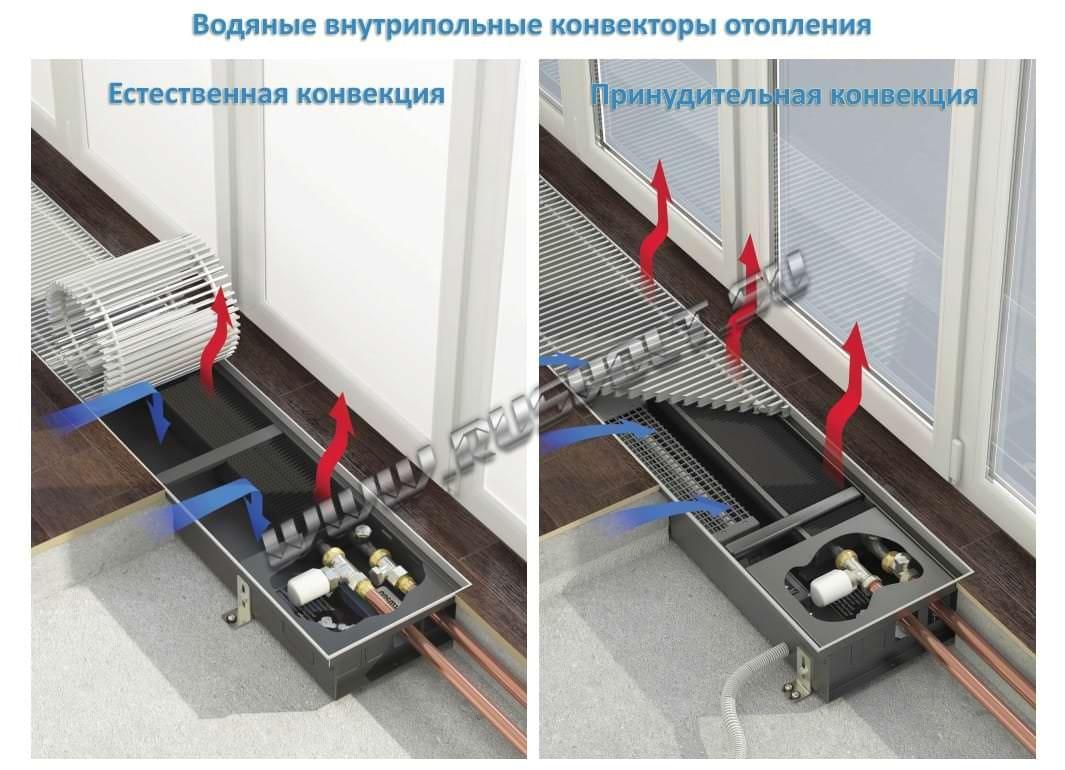 Конвектор отопление водяной своими руками