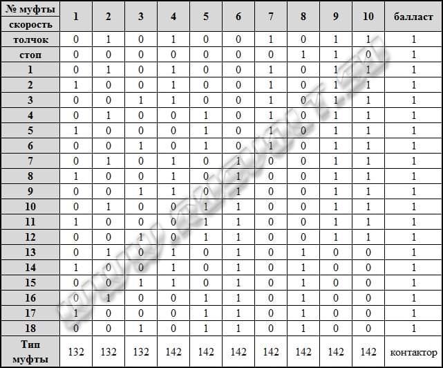 Таблица состояния